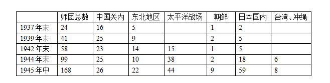 二战期间,日军不同年份在各地驻扎情况。