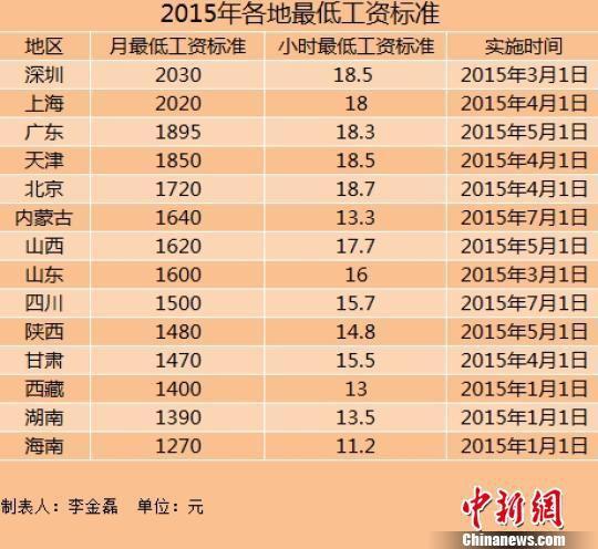 14地区上调2015年最低工资标准 上海深圳超2000元