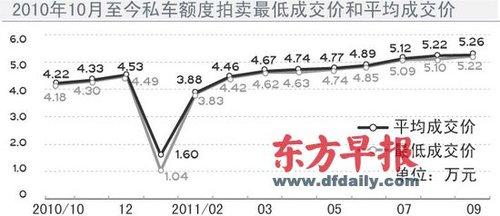 上海车牌价格仍未刹住车 今年已经连涨9个月