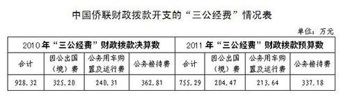 """中国侨联公布""""三公经费""""财政拨款情况"""