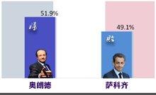 法国大选萨科奇奥朗德首轮胜出