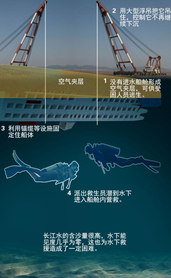 图解沉船救援:需要固定船体后再潜水营救