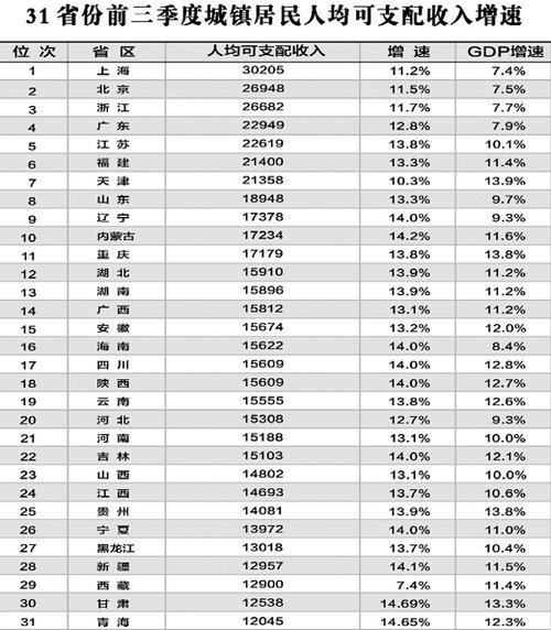 前三季度28省居民人均收入增速跑赢gdp