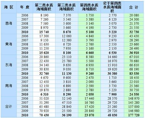 2006-2010年夏季全海域未达到第一类海水水质标准的各类海域面积