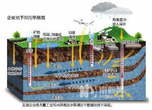 内地64%城市地下水严重污染 基本清洁的仅3%