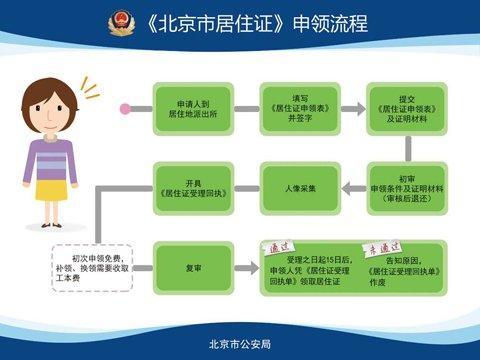 新京报快讯(记者李禹潼)记者从北京市公安局获悉,根据《北京市实施〈居住证暂行条例〉办法》,北京市自2016年10月1日起正式实行居住证制度。