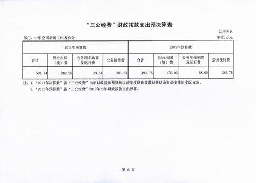 """中国记协2011年度""""三公经费""""支出583.14万元"""
