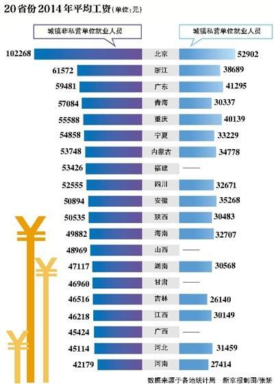 北京统计局回应平均工资破十万:高薪行业人员多
