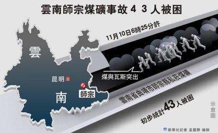 云南师宗矿难:确认已致20人遇难 23人下落不明