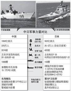 中日军力对比