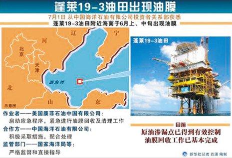 渤海湾漏油事故示意图