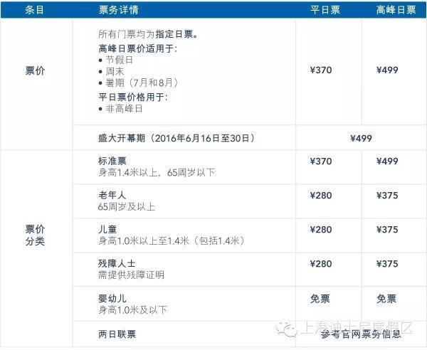 上海迪士尼售票指南:每个身份证最多购买5张门票