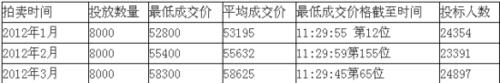 上海3月车牌价格再创新高 最低成交价58300元