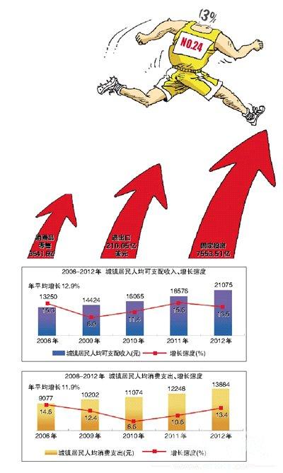 GDP10309.8亿 云南首进万亿俱乐部
