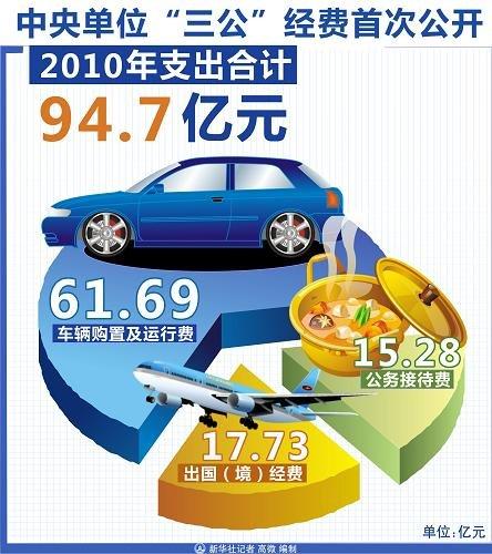 """中央单位公开""""三公""""经费 图片来源:新华网"""