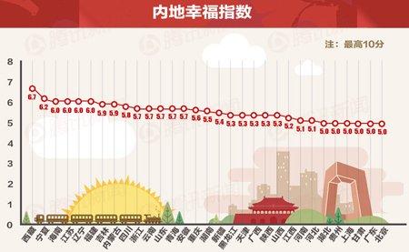 中国幸福指数