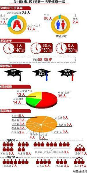 31省区党政一把手信息一览