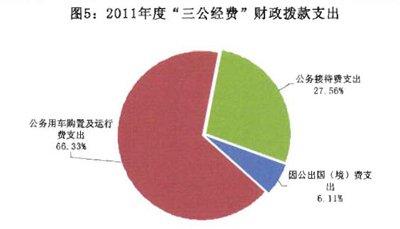 """国家质检总局2011年""""三公经费""""支出超4亿元"""