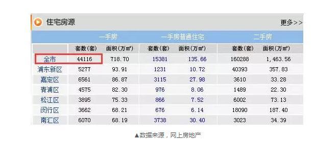 上海8月卖掉2.2万套新房 还有个数字更让人震惊