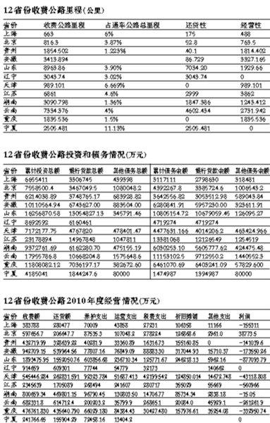 京沪等12省市去年公路收费1025亿 欠债7593亿