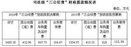 """司法部公布""""三公""""经费 去年公车花费907万"""