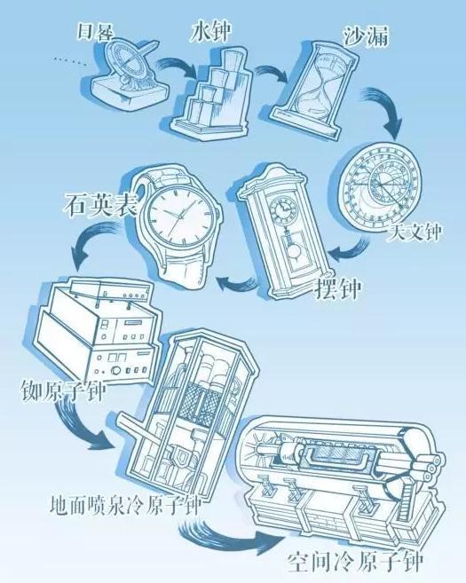 """天宫二号丨科普:超高精度空间冷原子钟是一台什么""""钟""""?"""