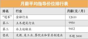 2013年深圳工资指导价位发布 平均月薪4104元