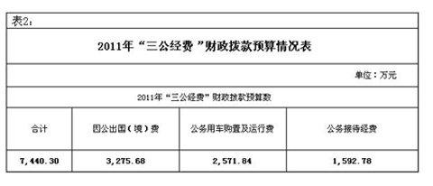 """工信部公布""""三公经费"""" 去年公车支出达2633万"""