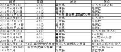 云南昭通近百年来已发生15起较强地震