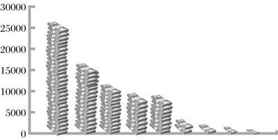 美债务危机大限将至 我国巨额美元资产恐缩水