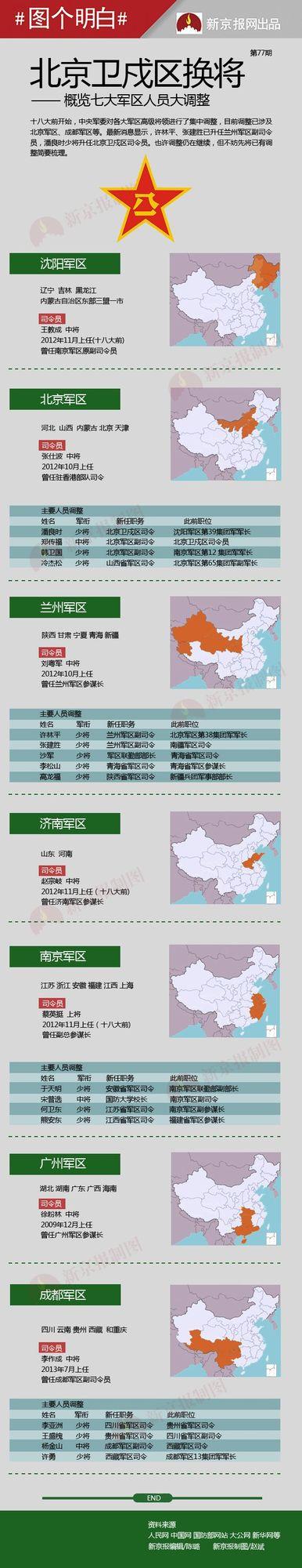 北京卫戍区换将 七大军区人员大调整