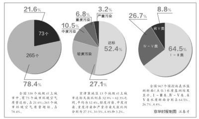78%地级以上城市空气质量超标 北京倒数第11