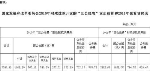 发改委去年三公经费达3206万 出国费1908万元