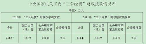 """中央国家机关工委公布""""三公""""财政拨款情况"""
