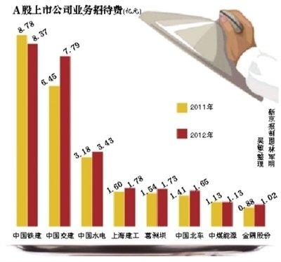 中铁建恳求记者别报道8亿招待费:对我们伤害太大