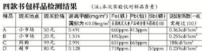 媒體稱市售書包測出甲醛 最高超標37倍(圖)