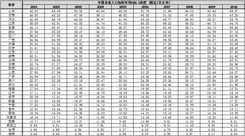 美从太空看中国空气污染全景 估十年pm2.5浓度
