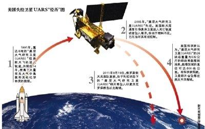 """美国报废卫星今""""砸""""地球 可能坠落于南太平洋"""