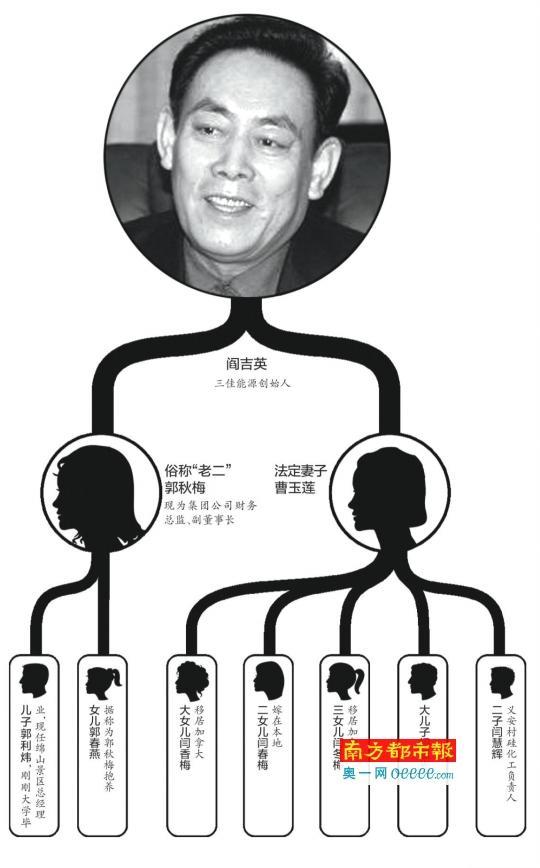 """山西""""焦炭大王""""病逝 两妻七子女争百亿资产"""