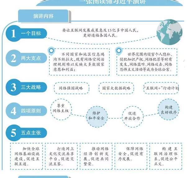 解读习近平提出的互联网发展四项原则和五点主张