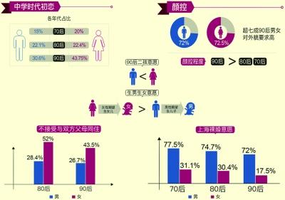 调查:90后女生初恋更早 外貌要求呈递增趋势