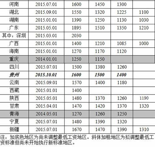 人社部公布各地最低月工资标准 深圳2030元居首 - 海阔山遥 - .