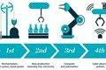 如何应对第四次工业革命?