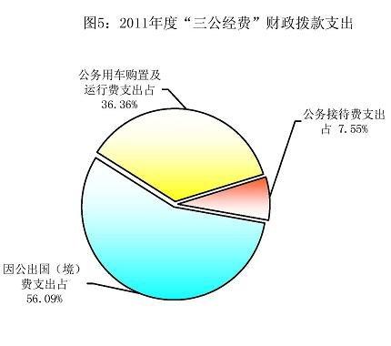 """财政部2011年""""三公经费""""支出4620.77万元(图)"""