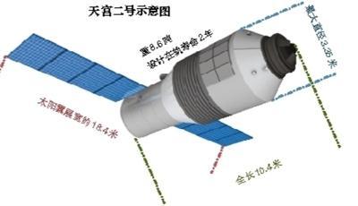 天宫二号发射成功 我国即将迈入空间站时代