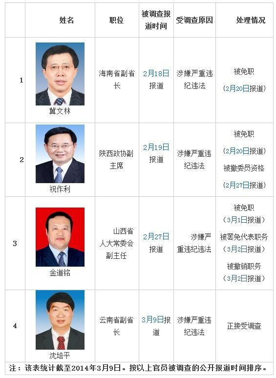 云南副省长沈培平系今年第4位被查省部级官员