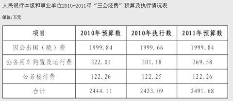 央行去年三公经费2423万 因公出国1999万