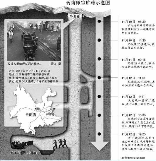 云南师宗煤矿领导被指未带班下井 事后伪装逃生