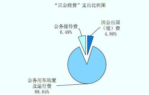 """海关总署公布2011""""三公经费"""",其中公务用车购置及运行费支出44,537.36万元,占88.64%。"""