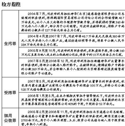 新疆神华原董事长涉嫌贪挪贿3千余万被公诉